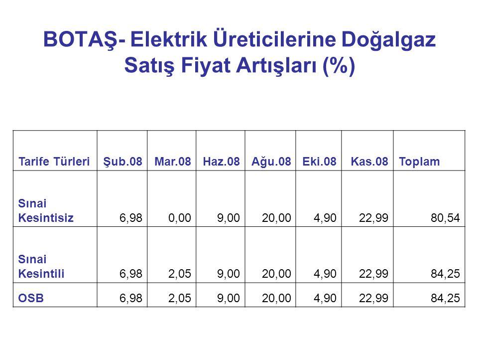 BOTAŞ- Elektrik Üreticilerine Doğalgaz Satış Fiyat Artışları (%) Tarife TürleriŞub.08Mar.08Haz.08Ağu.08Eki.08Kas.08Toplam Sınai Kesintisiz6,980,009,00