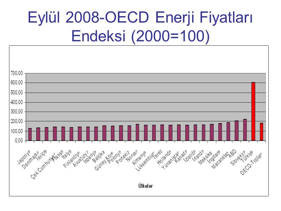 Eylül 2008-OECD Enerji Fiyatları Endeksi (2000=100)