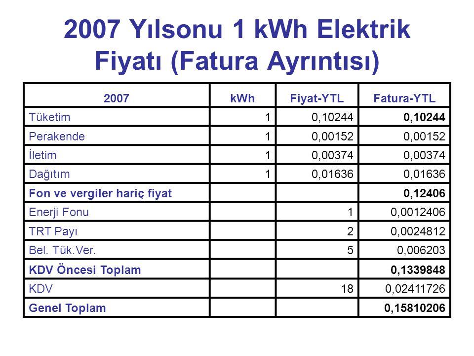 2007 Yılsonu 1 kWh Elektrik Fiyatı (Fatura Ayrıntısı) 2007kWhFiyat-YTLFatura-YTL Tüketim10,10244 Perakende10,00152 İletim10,00374 Dağıtım10,01636 Fon ve vergiler hariç fiyat 0,12406 Enerji Fonu 10,0012406 TRT Payı 20,0024812 Bel.