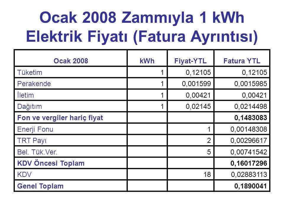 Ocak 2008 Zammıyla 1 kWh Elektrik Fiyatı (Fatura Ayrıntısı) Ocak 2008kWhFiyat-YTLFatura YTL Tüketim10,12105 Perakende10,0015990,0015985 İletim10,00421 Dağıtım10,021450,0214498 Fon ve vergiler hariç fiyat 0,1483083 Enerji Fonu 10,00148308 TRT Payı 20,00296617 Bel.
