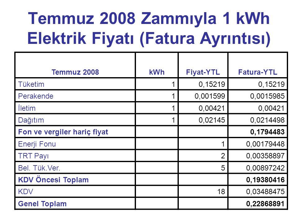 Temmuz 2008 Zammıyla 1 kWh Elektrik Fiyatı (Fatura Ayrıntısı) Temmuz 2008kWhFiyat-YTLFatura-YTL Tüketim10,15219 Perakende10,0015990,0015985 İletim10,00421 Dağıtım10,021450,0214498 Fon ve vergiler hariç fiyat 0,1794483 Enerji Fonu 10,00179448 TRT Payı 20,00358897 Bel.