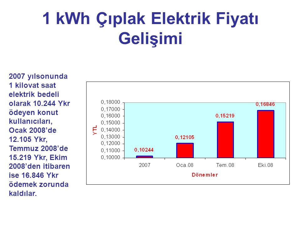 1 kWh Çıplak Elektrik Fiyatı Gelişimi 2007 yılsonunda 1 kilovat saat elektrik bedeli olarak 10.244 Ykr ödeyen konut kullanıcıları, Ocak 2008'de 12.105