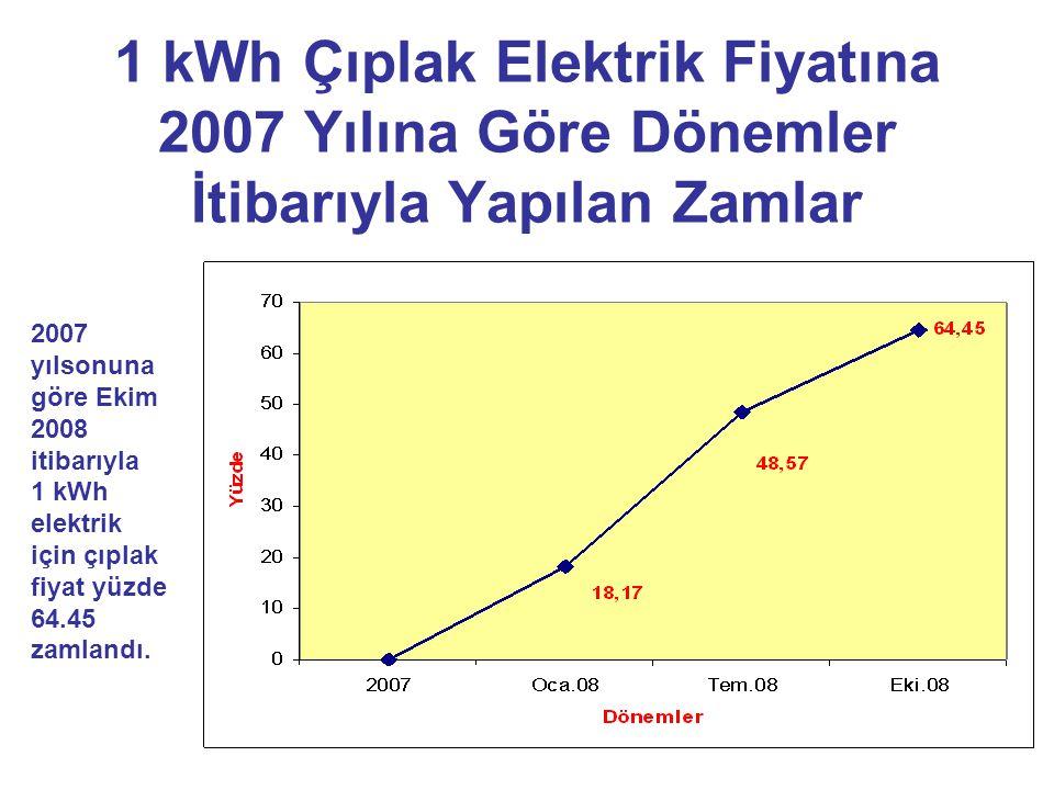 1 kWh Çıplak Elektrik Fiyatına 2007 Yılına Göre Dönemler İtibarıyla Yapılan Zamlar 2007 yılsonuna göre Ekim 2008 itibarıyla 1 kWh elektrik için çıplak fiyat yüzde 64.45 zamlandı.