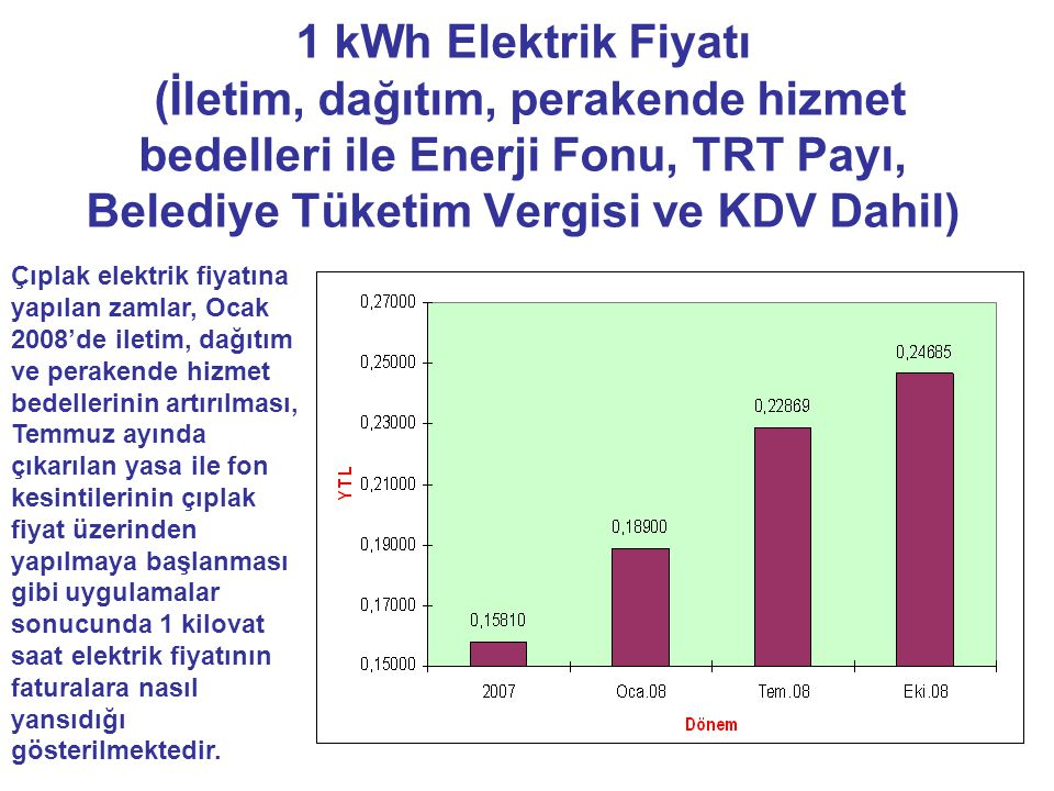 1 kWh Elektrik Fiyatı (İletim, dağıtım, perakende hizmet bedelleri ile Enerji Fonu, TRT Payı, Belediye Tüketim Vergisi ve KDV Dahil) Çıplak elektrik fiyatına yapılan zamlar, Ocak 2008'de iletim, dağıtım ve perakende hizmet bedellerinin artırılması, Temmuz ayında çıkarılan yasa ile fon kesintilerinin çıplak fiyat üzerinden yapılmaya başlanması gibi uygulamalar sonucunda 1 kilovat saat elektrik fiyatının faturalara nasıl yansıdığı gösterilmektedir.