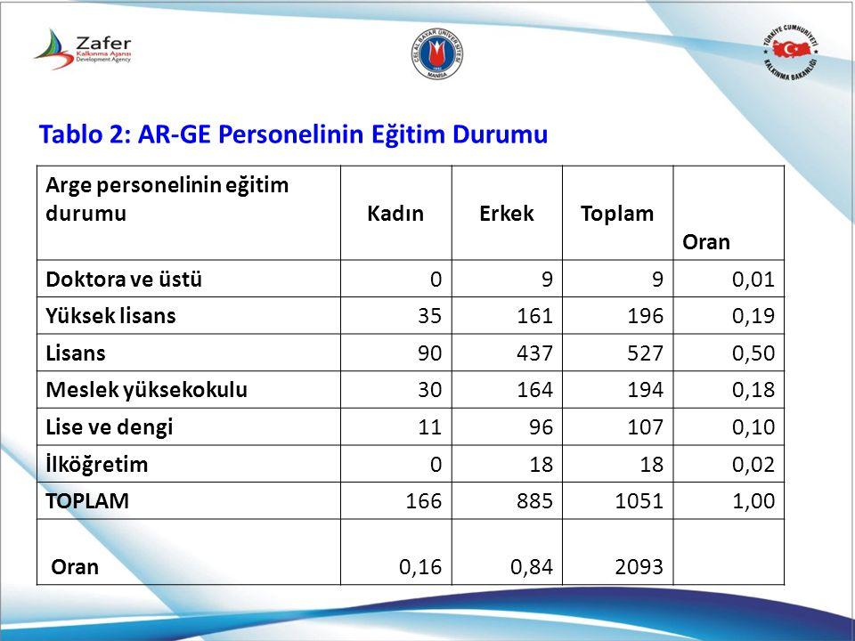 Tablo 2: AR-GE Personelinin Eğitim Durumu Arge personelinin eğitim durumu KadınErkekToplam Oran Doktora ve üstü0990,01 Yüksek lisans351611960,19 Lisan