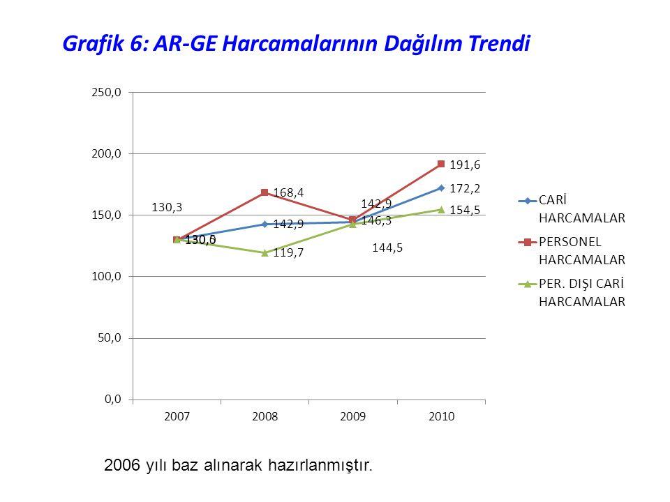 2006 yılı baz alınarak hazırlanmıştır. Grafik 6: AR-GE Harcamalarının Dağılım Trendi