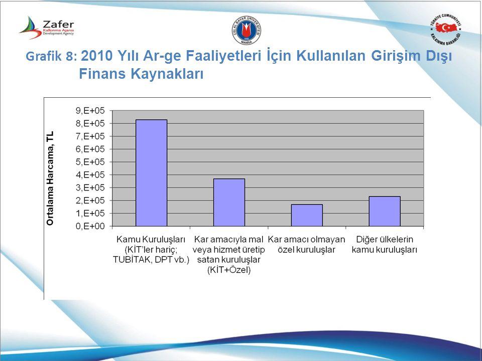 Grafik 8: 2010 Yılı Ar-ge Faaliyetleri İçin Kullanılan Girişim Dışı Finans Kaynakları