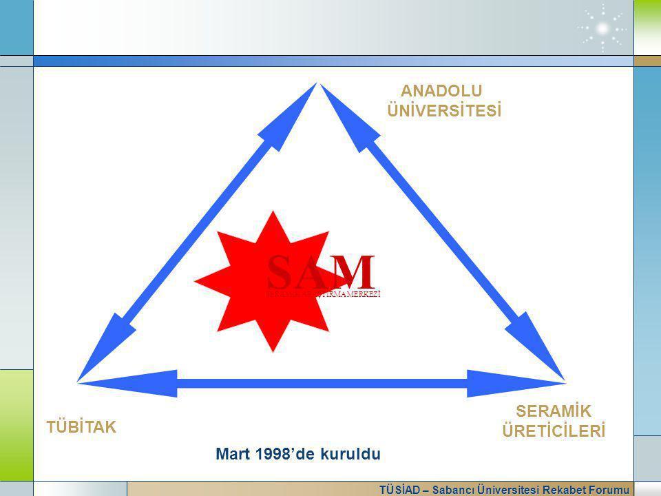TÜSİAD – Sabancı Üniversitesi Rekabet Forumu TÜBİTAK ANADOLU ÜNİVERSİTESİ SERAMİK ÜRETİCİLERİ SAM SERAMİK ARAŞTIRMA MERKEZİ Mart 1998'de kuruldu