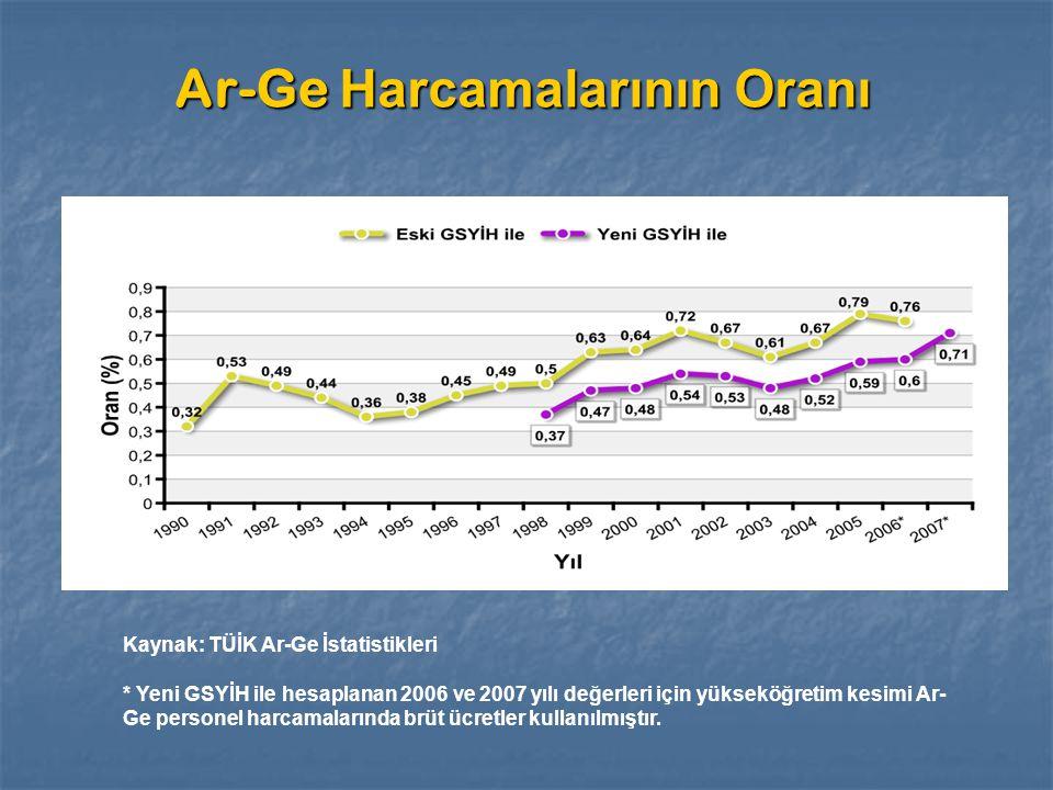 Ar-Ge Harcamalarının Oranı Kaynak: TÜİK Ar-Ge İstatistikleri * Yeni GSYİH ile hesaplanan 2006 ve 2007 yılı değerleri için yükseköğretim kesimi Ar- Ge personel harcamalarında brüt ücretler kullanılmıştır.