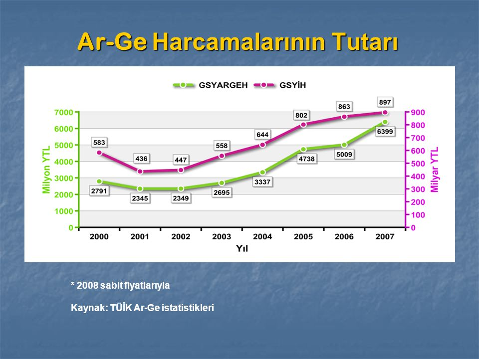 Ar-Ge Harcamalarının Finansmanı 2008 Sabit Fiyatlarıyla Kaynak: TÜİK Ar-Ge İstatistikleri