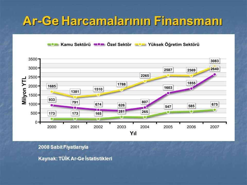 Ar-Ge Harcamalarının Dağılımı 2008 Sabit Fiyatlarıyla Kaynak: TÜİK Ar-Ge İstatistikleri