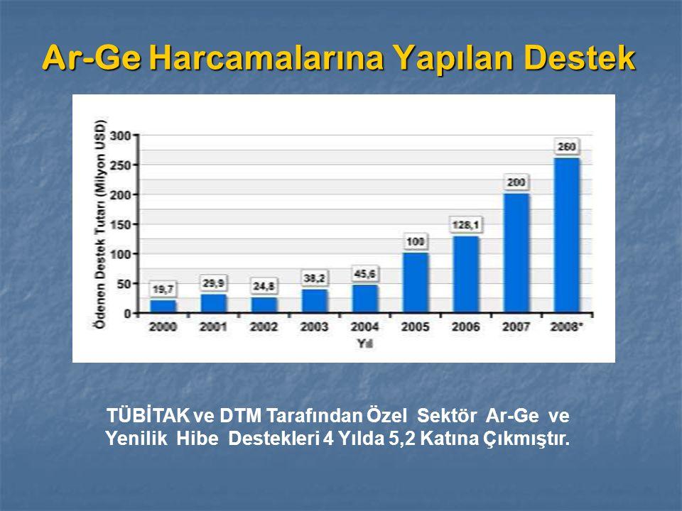 Ar-Ge Harcamalarına Yapılan Destek TÜBİTAK ve DTM Tarafından Özel Sektör Ar-Ge ve Yenilik Hibe Destekleri 4 Yılda 5,2 Katına Çıkmıştır.