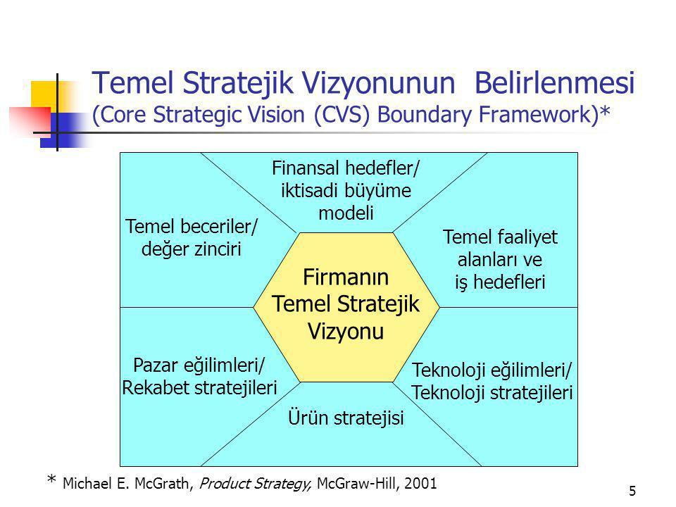 5 Temel Stratejik Vizyonunun Belirlenmesi (Core Strategic Vision (CVS) Boundary Framework)* Temel beceriler/ değer zinciri Firmanın Temel Stratejik Vizyonu Finansal hedefler/ iktisadi büyüme modeli Temel faaliyet alanları ve iş hedefleri Teknoloji eğilimleri/ Teknoloji stratejileri Ürün stratejisi Pazar eğilimleri/ Rekabet stratejileri * Michael E.