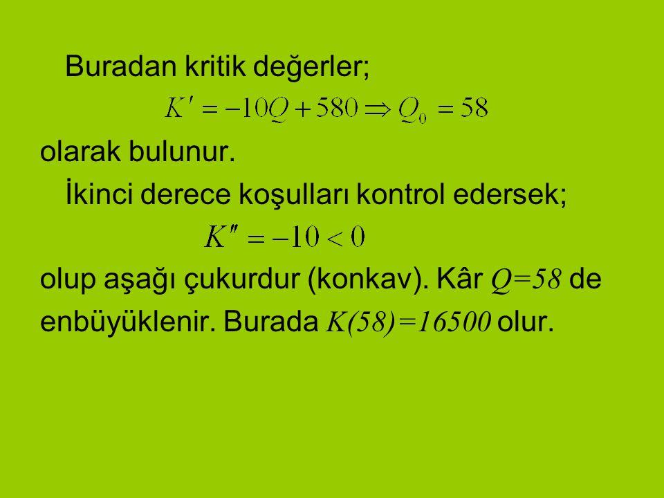 Buradan kritik değerler; olarak bulunur. İkinci derece koşulları kontrol edersek; olup aşağı çukurdur (konkav). Kâr Q=58 de enbüyüklenir. Burada K(58)