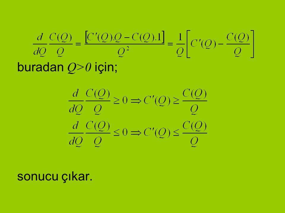 türevi marjinal maliyet fonksiyonu, MC, C(Q)/Q da AC fonksiyonunu temsil ettiğine göre bunun iktisadi anlamı şudur: AC eğrisinin eğimi, ancak ve ancak marjinal maliyet eğrisi AC üstünde olduğunda, kestiğinde ya da altında olduğunda pozitif sıfır ya da negatif olacaktır.