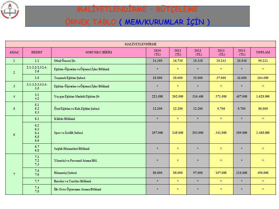 MALİYETLENDİRME – BÜTÇELEME ÖRNEK TABLO ( MEM/KURUMLAR İÇİN ) MALİYETLENDİRME AMAÇHEDEFSORUMLU BİRİM 2010 (TL) 2011 (TL) 2012 (TL) 2013 (TL) 2014 (TL)
