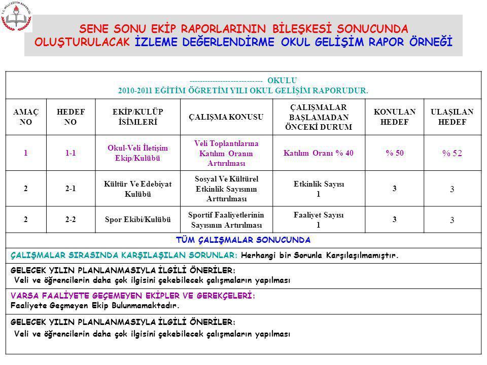 SENE SONU EKİP RAPORLARININ BİLEŞKESİ SONUCUNDA OLUŞTURULACAK İZLEME DEĞERLENDİRME OKUL GELİŞİM RAPOR ÖRNEĞİ ---------------------------- OKULU 2010-2