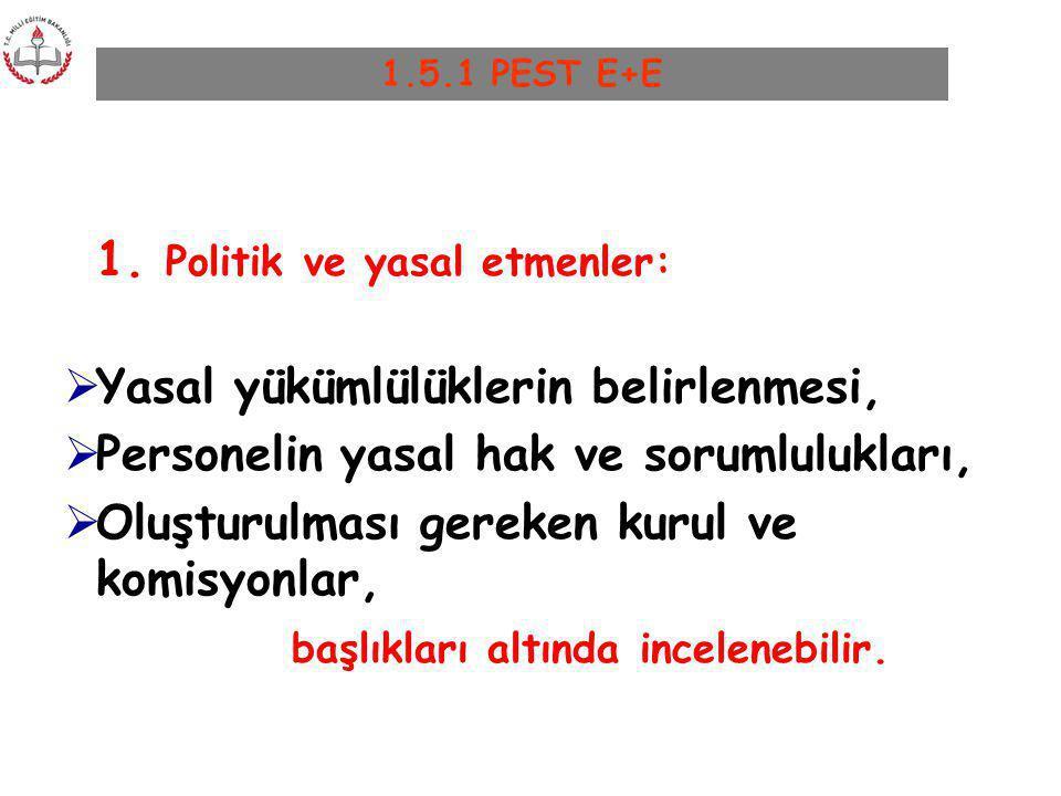 1. Politik ve yasal etmenler:  Yasal yükümlülüklerin belirlenmesi,  Personelin yasal hak ve sorumlulukları,  Oluşturulması gereken kurul ve komisyo