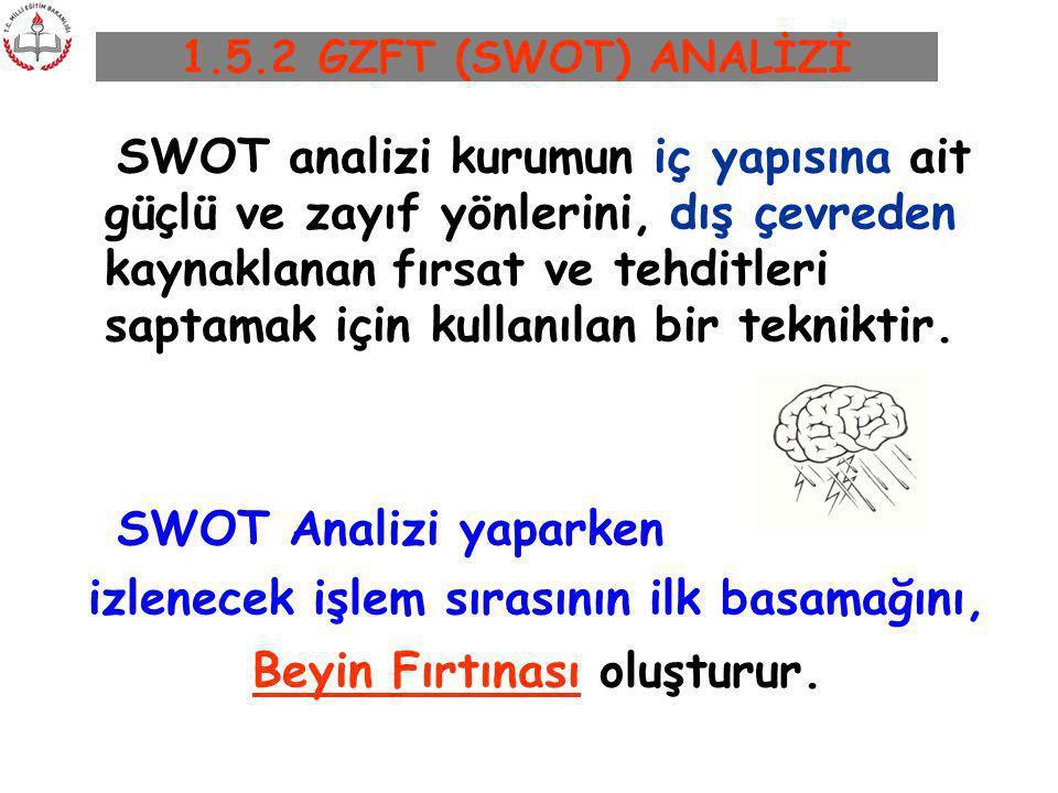 1.5.2 GZFT (SWOT) ANALİZİ SWOT analizi kurumun iç yapısına ait güçlü ve zayıf yönlerini, dış çevreden kaynaklanan fırsat ve tehditleri saptamak için k