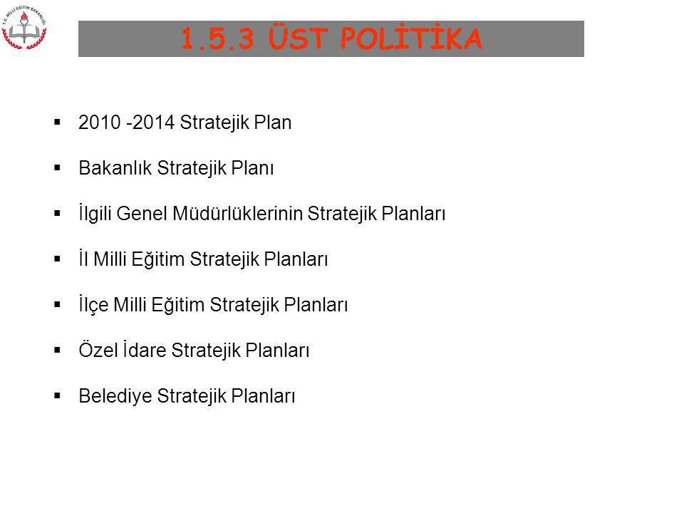 1.5.3 ÜST POLİTİKA  2010 -2014 Stratejik Plan  Bakanlık Stratejik Planı  İlgili Genel Müdürlüklerinin Stratejik Planları  İl Milli Eğitim Strateji