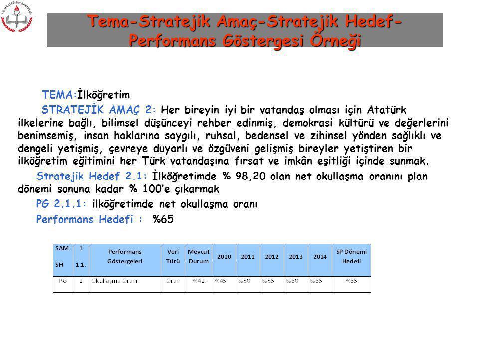 Tema-Stratejik Amaç-Stratejik Hedef- Performans Göstergesi Örneği TEMA:İlköğretim STRATEJİK AMAÇ 2: Her bireyin iyi bir vatandaş olması için Atatürk i