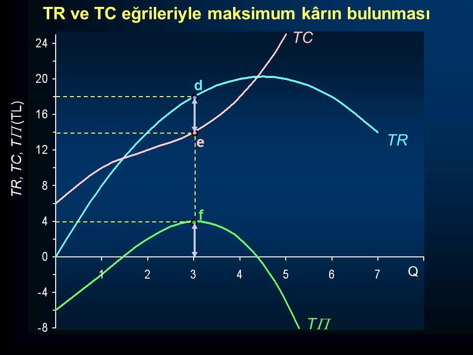 TR, TC, T  (TL) TT TR TC d e f Q TR ve TC eğrileriyle maksimum kârın bulunması