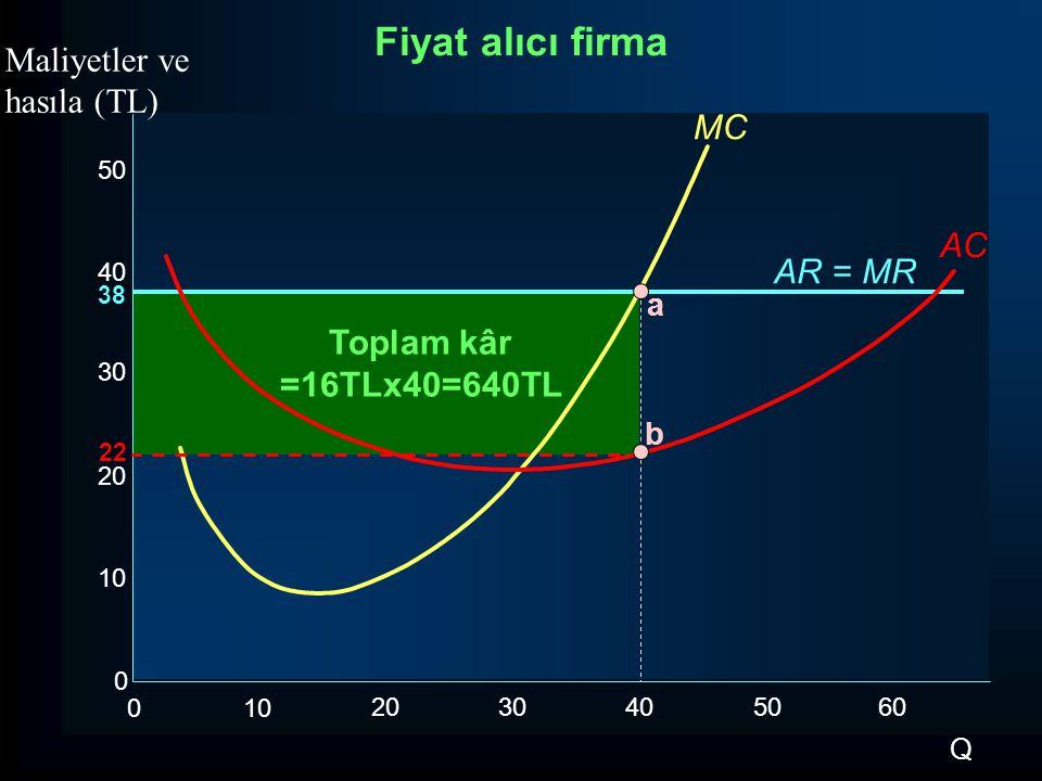 Toplam kâr =16TLx40=640TL AR = MR MC 50 40 30 20 10 0 0 2030405060 Q Maliyetler ve hasıla (TL) 22 a Fiyat alıcı firma AC 38 b