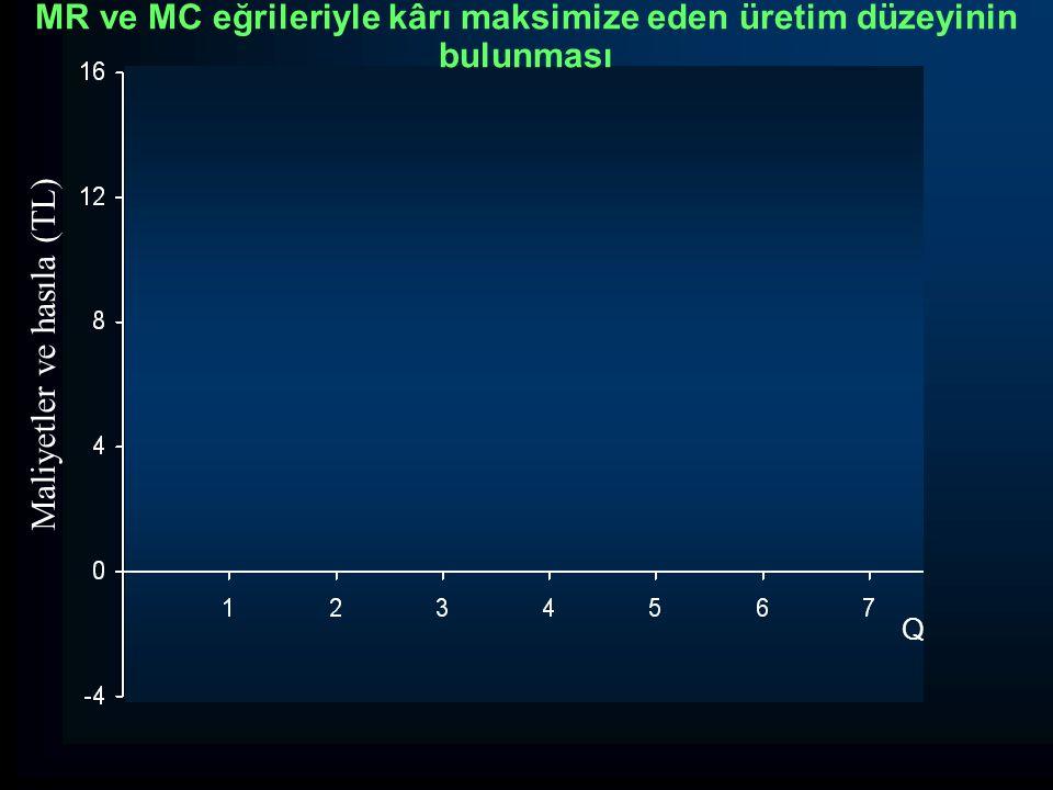 Q Maliyetler ve hasıla (TL) MR ve MC eğrileriyle kârı maksimize eden üretim düzeyinin bulunması