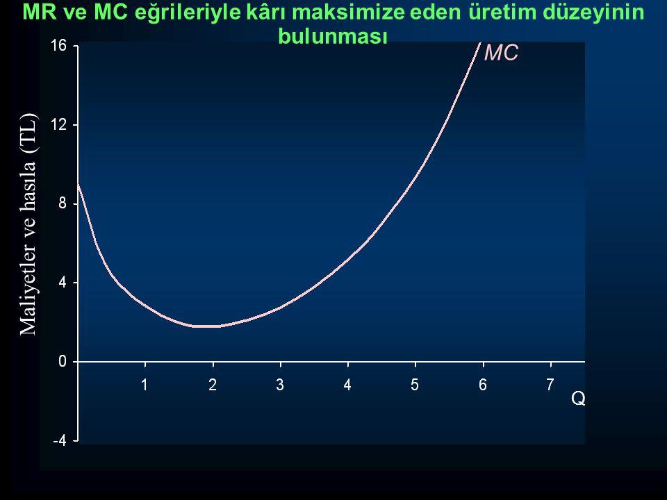 Q Maliyetler ve hasıla (TL) MC MR ve MC eğrileriyle kârı maksimize eden üretim düzeyinin bulunması
