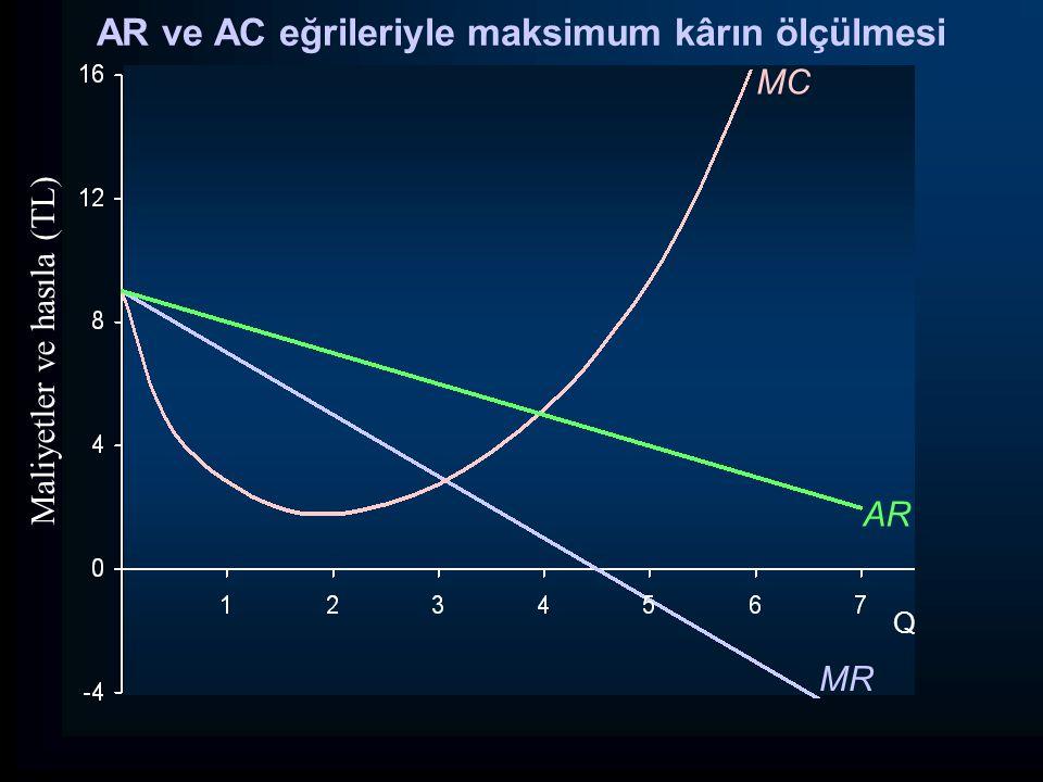 Q Maliyetler ve hasıla (TL) MR MC AR AR ve AC eğrileriyle maksimum kârın ölçülmesi