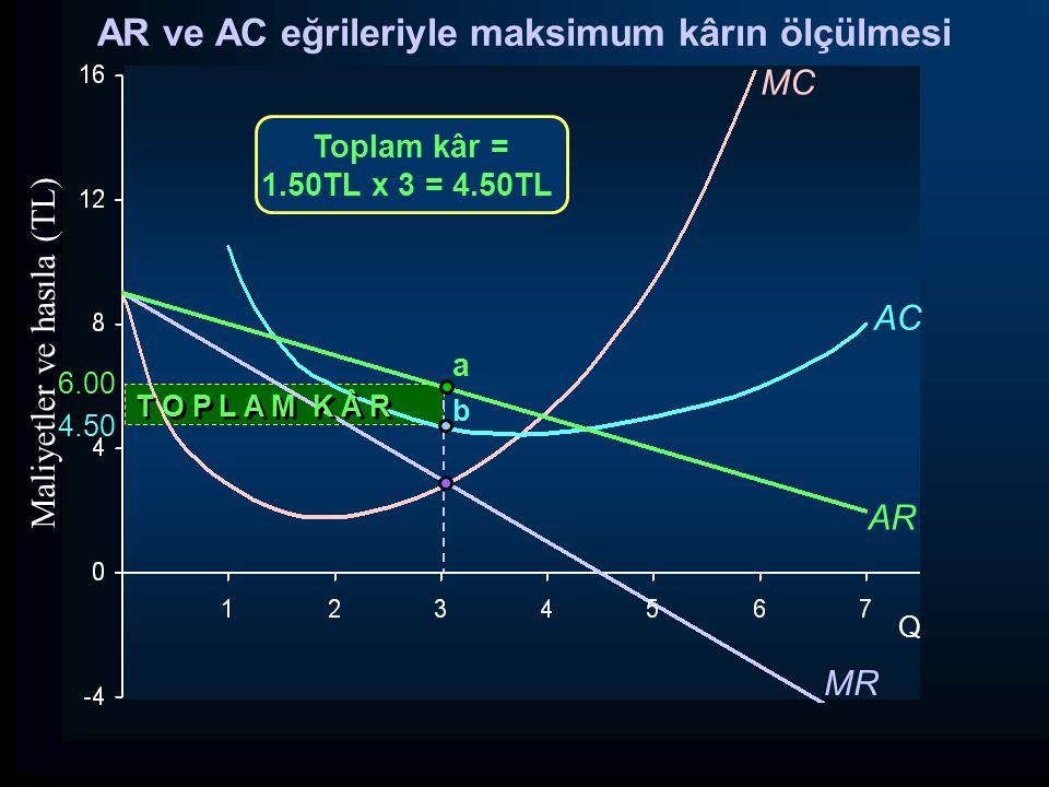6.00 4.50 MR Q Maliyetler ve hasıla (TL) MC AC AR b a Toplam kâr = 1.50TL x 3 = 4.50TL AR ve AC eğrileriyle maksimum kârın ölçülmesi T O P L A M K Â R