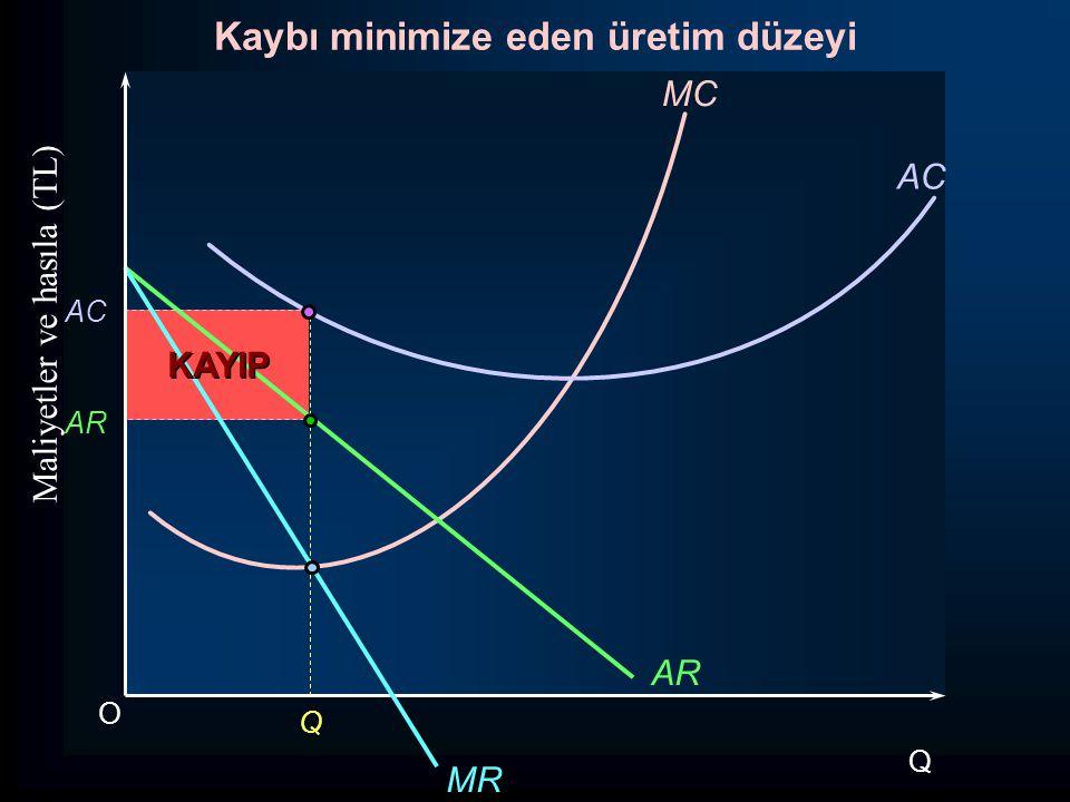 O Maliyetler ve hasıla (TL) Q MC AC AR MR Q AC AR Kaybı minimize eden üretim düzeyi KAYIP