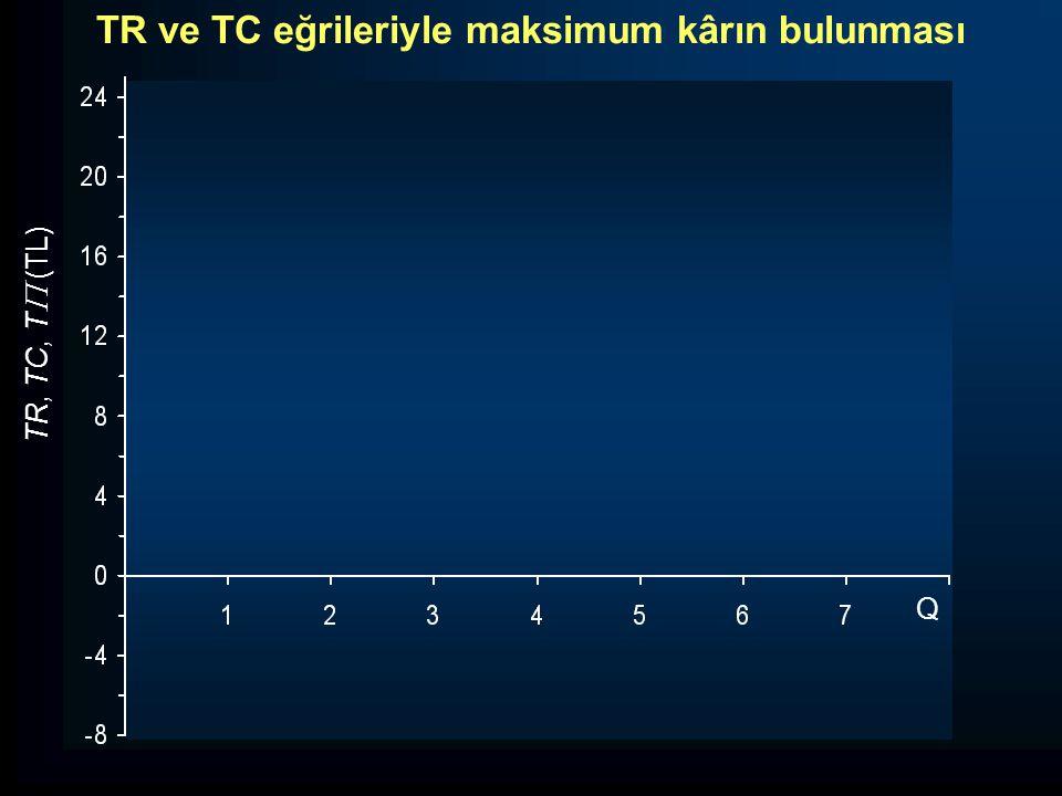 TR, TC, T  (TL) Q TR ve TC eğrileriyle maksimum kârın bulunması