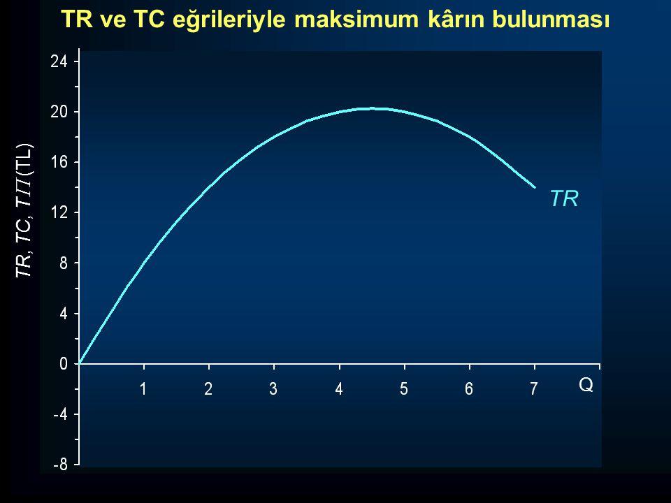 TR, TC, T  (TL) TR Q TR ve TC eğrileriyle maksimum kârın bulunması