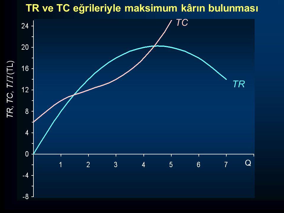 TR, TC, T  (TL) TR TC Q TR ve TC eğrileriyle maksimum kârın bulunması