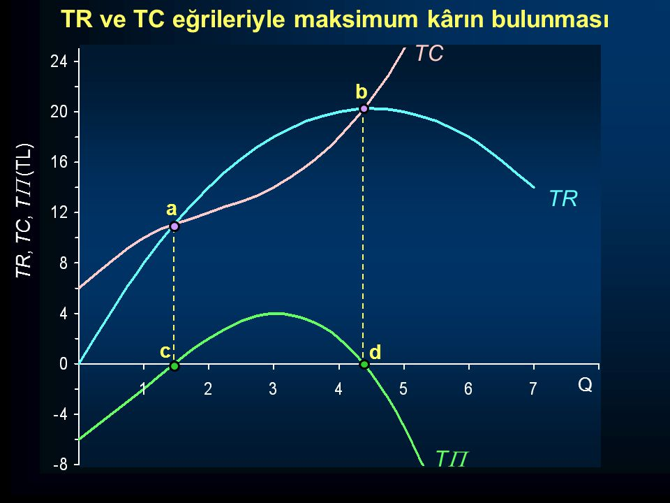 TR, TC, T  (TL) TT TR TC a b c d Q TR ve TC eğrileriyle maksimum kârın bulunması