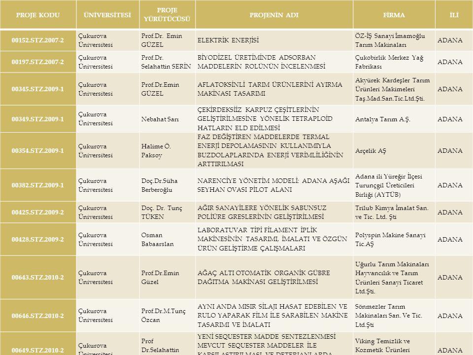 PROJE KODUÜNİVERSİTESİ PROJE YÜRÜTÜCÜSÜ PROJENİN ADIFİRMAİLİ 00152.STZ.2007-2 Çukurova Üniversitesi Prof.Dr.