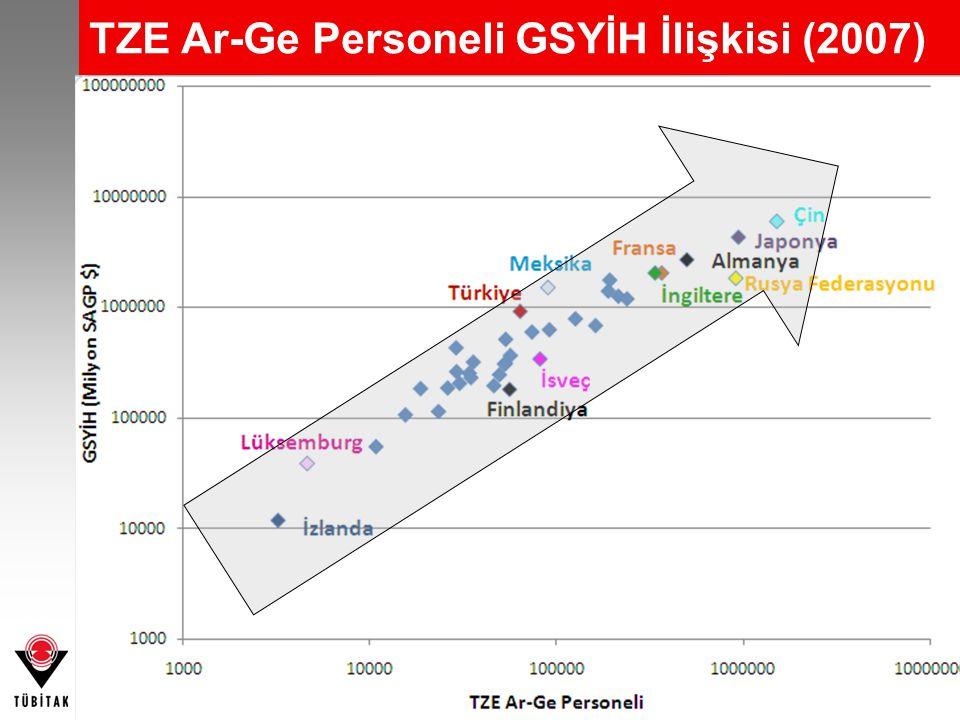 10 TZE Ar-Ge Personeli GSYİH İlişkisi (2007)