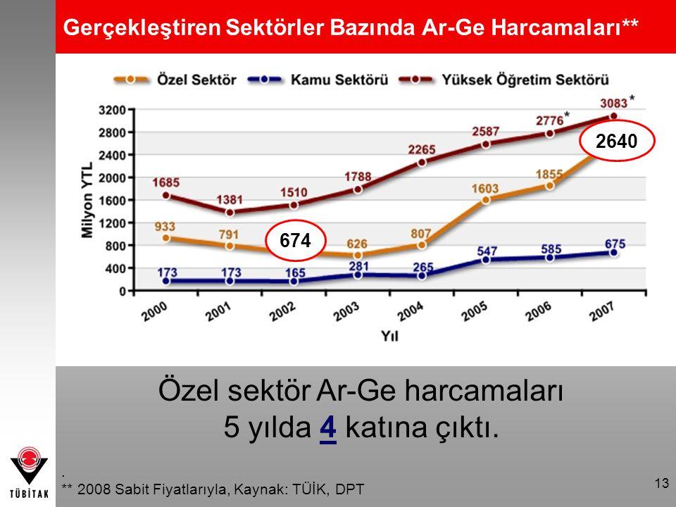 13 Gerçekleştiren Sektörler Bazında Ar-Ge Harcamaları**. ** 2008 Sabit Fiyatlarıyla, Kaynak: TÜİK, DPT 674 2640 Özel sektör Ar-Ge harcamaları 5 yılda