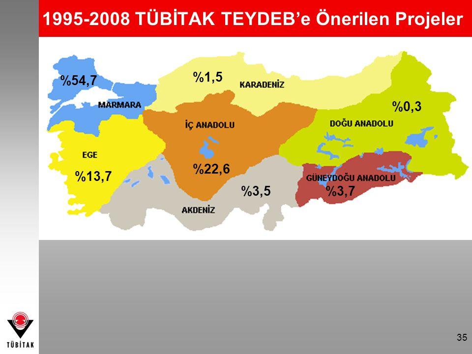35 1995-2008 TÜBİTAK TEYDEB'e Önerilen Projeler %22,6 %54,7 %13,7 %3,5%3,7 %0,3 %1,5