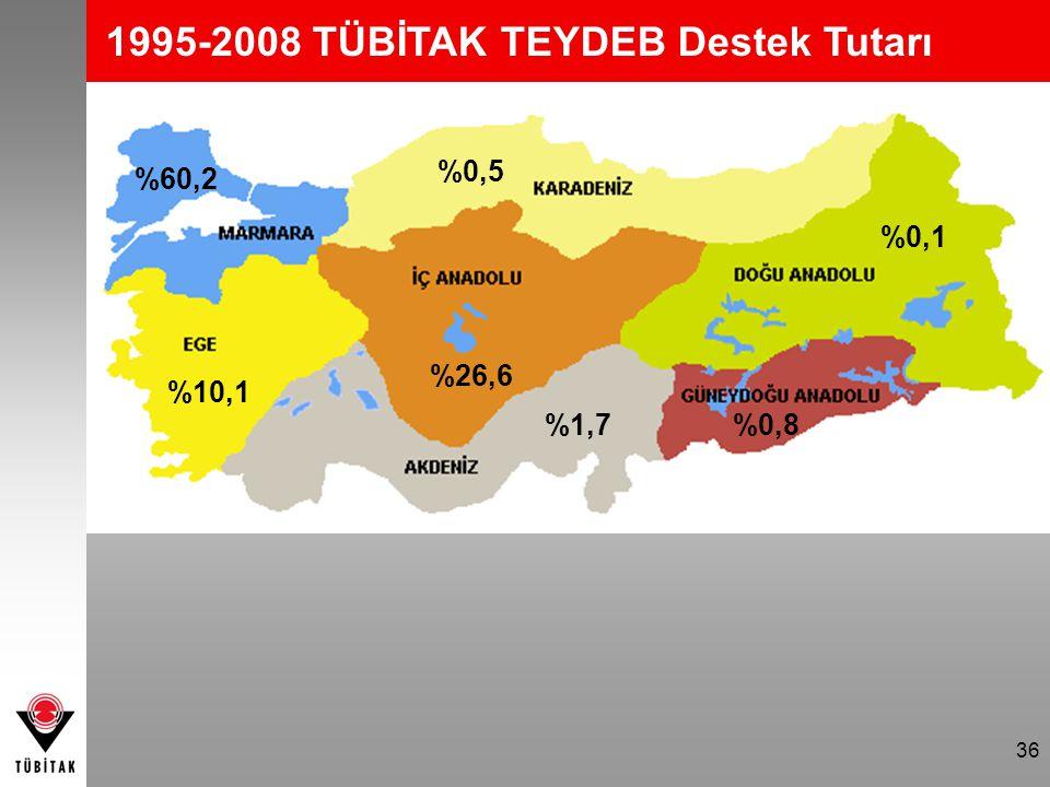 36 %26,6 %60,2 %10,1 %1,7%0,8 %0,1 %0,5 1995-2008 TÜBİTAK TEYDEB Destek Tutarı