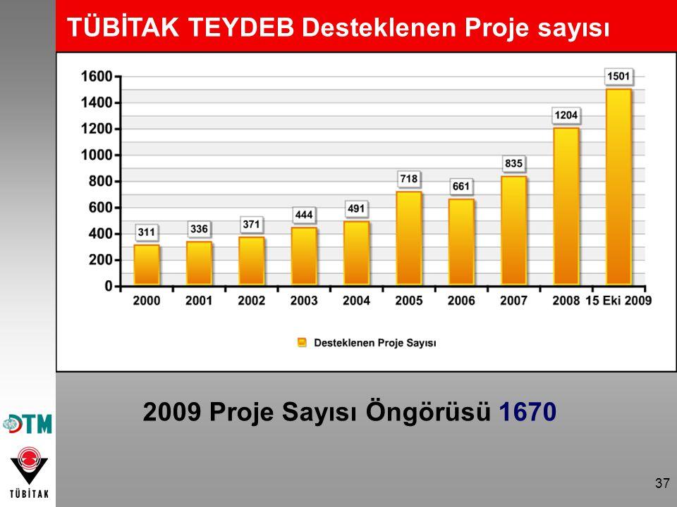 37 TÜBİTAK TEYDEB Desteklenen Proje sayısı 2009 Proje Sayısı Öngörüsü 1670