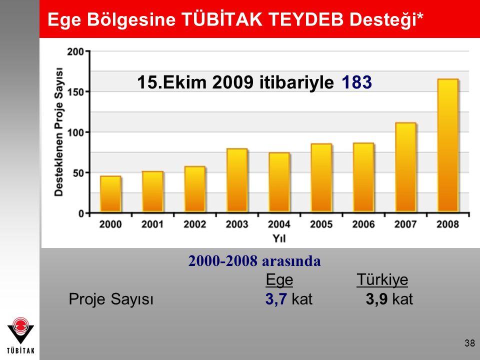 38 EgeTürkiye Proje Sayısı 3,7 kat 3,9 kat 2000-2008 arasında Ege Bölgesine TÜBİTAK TEYDEB Desteği* 15.Ekim 2009 itibariyle 183