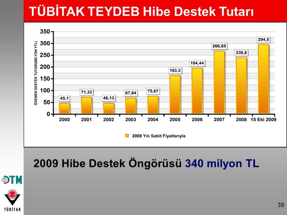 39 TÜBİTAK TEYDEB Hibe Destek Tutarı 2009 Hibe Destek Öngörüsü 340 milyon TL