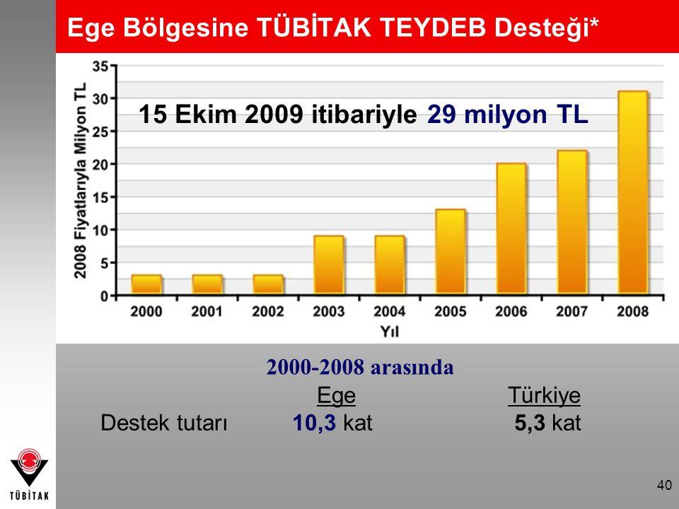 40 Ege Bölgesine TÜBİTAK TEYDEB Desteği* EgeTürkiye Destek tutarı 10,3 kat 5,3 kat 2000-2008 arasında 15 Ekim 2009 itibariyle 29 milyon TL
