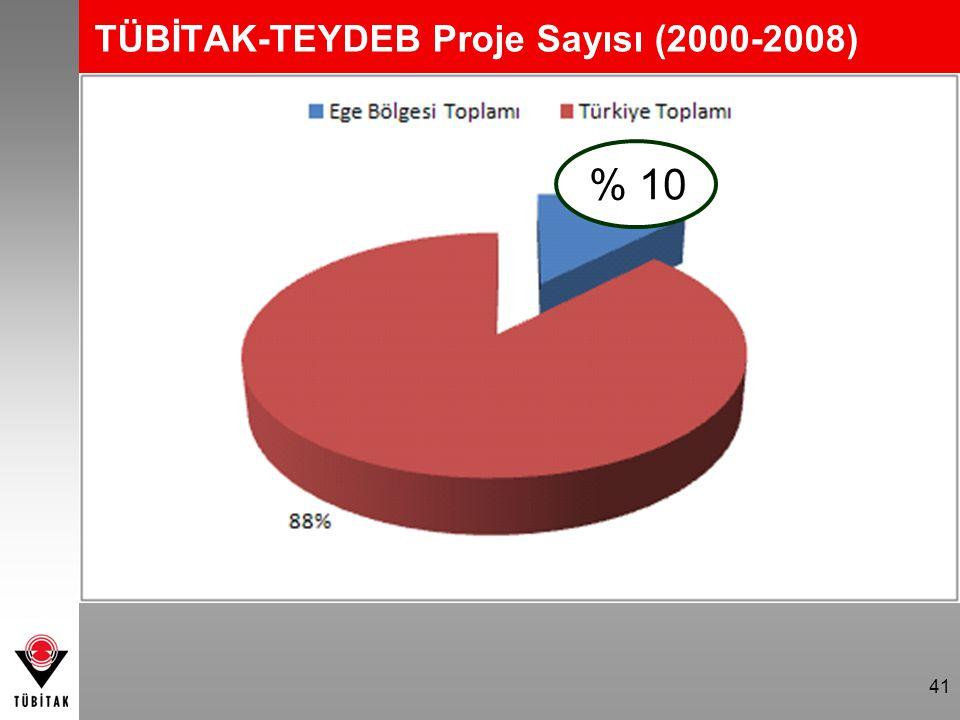 41 TÜBİTAK-TEYDEB Proje Sayısı (2000-2008) % 10