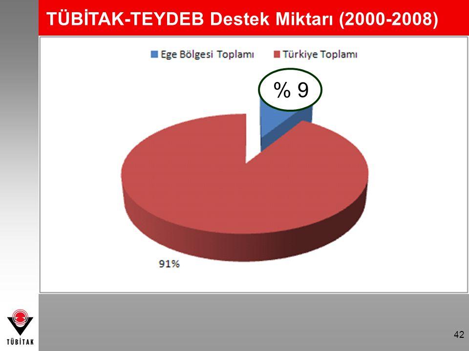 42 % 9 TÜBİTAK-TEYDEB Destek Miktarı (2000-2008)
