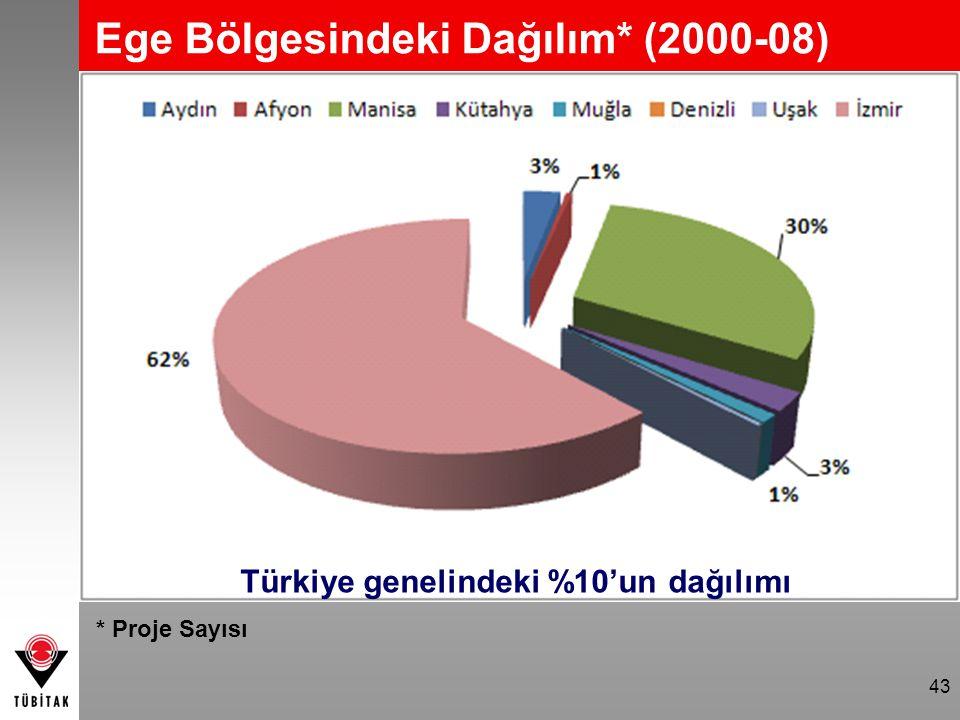 43 Ege Bölgesindeki Dağılım* (2000-08) Türkiye genelindeki %10'un dağılımı * Proje Sayısı