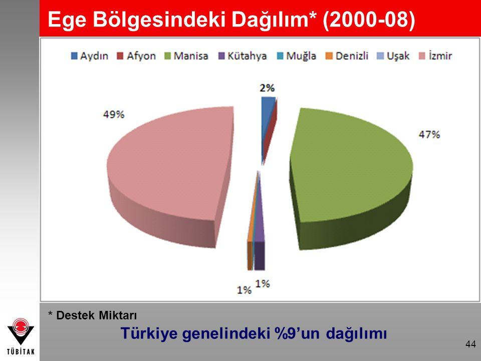 44 Türkiye genelindeki %9'un dağılımı Ege Bölgesindeki Dağılım* (2000-08) * Destek Miktarı