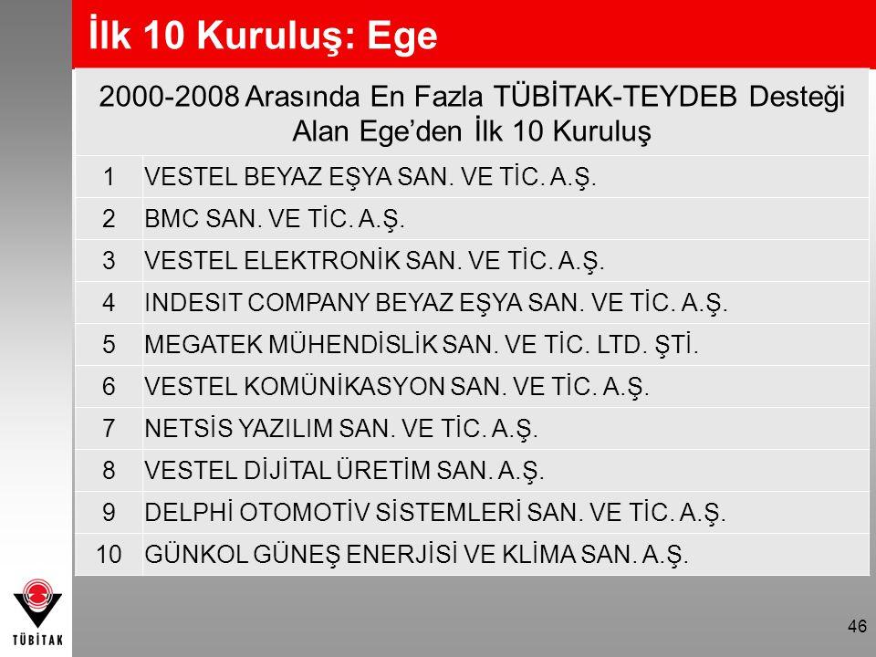 46 2000-2008 Arasında En Fazla TÜBİTAK-TEYDEB Desteği Alan Ege'den İlk 10 Kuruluş 1 VESTEL BEYAZ EŞYA SAN. VE TİC. A.Ş. 2 BMC SAN. VE TİC. A.Ş. 3 VEST